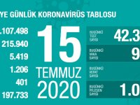 Koronavirüs'te can kaybımız 5.419'a yükseldi, vaka sayısı 215.940'a ulaştı!