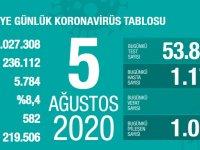 Koronavirüs'te can kaybımız 5.784'e yükseldi, vaka sayısı 236.112'ye ulaştı!