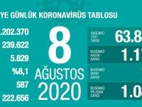 Koronavirüs'te can kaybımız 5.829'a yükseldi, vaka sayısı 239.622'ye ulaştı!