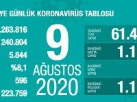 Koronavirüs'te can kaybımız 5.844'e yükseldi, vaka sayısı 240.804'e ulaştı!