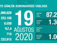 Koronavirüs'te can kaybımız 6.039'a yükseldi, vaka sayısı 253.108'e ulaştı!