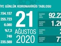 Koronavirüs'te can kaybımız 6.080'e yükseldi, vaka sayısı 255.723'e ulaştı!