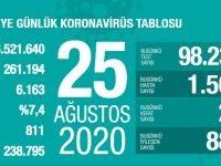 Koronavirüs'te can kaybımız 6.163'e yükseldi, vaka sayısı 261.194'e ulaştı!