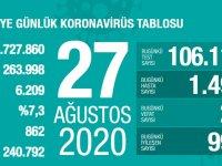 Koronavirüs'te can kaybımız 6.209'a yükseldi, vaka sayısı 263.998'e ulaştı!