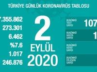 Koronavirüs'te can kaybımız 6.462'ye yükseldi, vaka sayısı 273.301'e ulaştı!