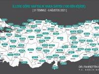 Haftalık 100 bin kişideki Kovid-19 vaka sayısı 77 ilde arttı, 4 ilde azaldı
