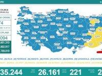 Türkiye'de 26 bin 161 kişinin Kovid-19 testi pozitif çıktı, 221 kişi hayatını kaybetti