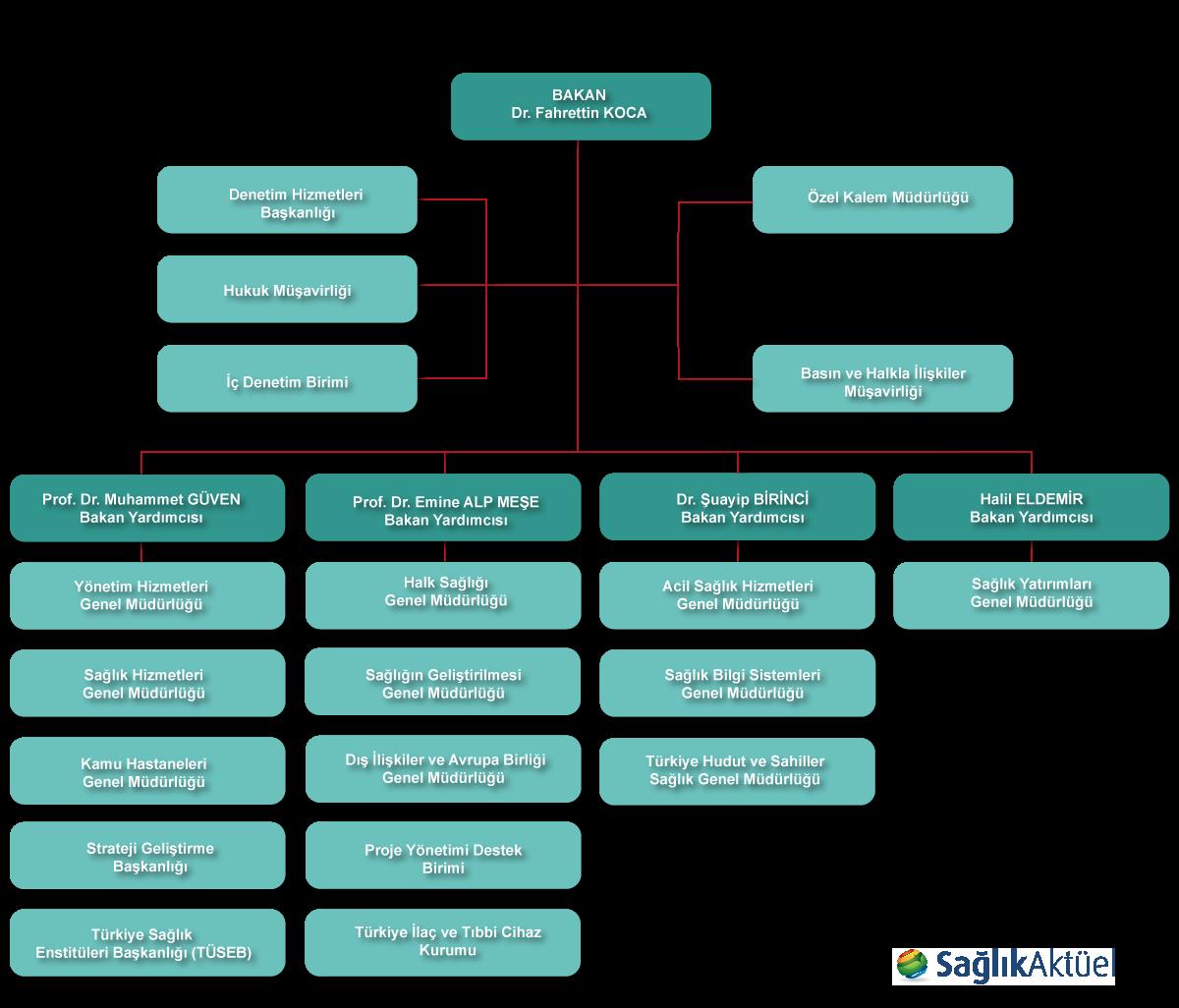 Sağlık Bakanlığı teşkilat şeması