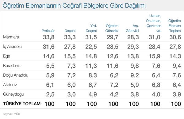 full_ogretim_elemanlarinin_cografi_bolgelere_gore_dagilimi_0.jpg
