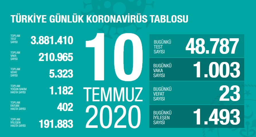 koronaveriler10072020-1.jpg