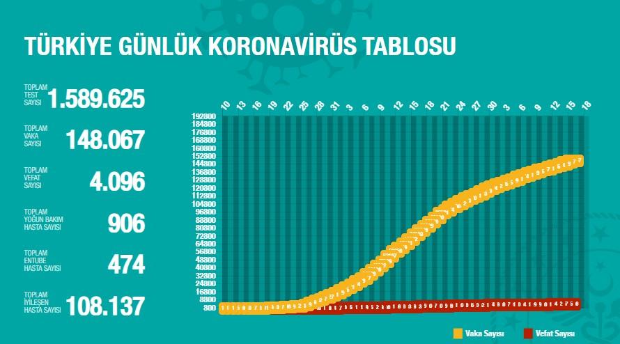 koronaveriler16052020-2.jpg