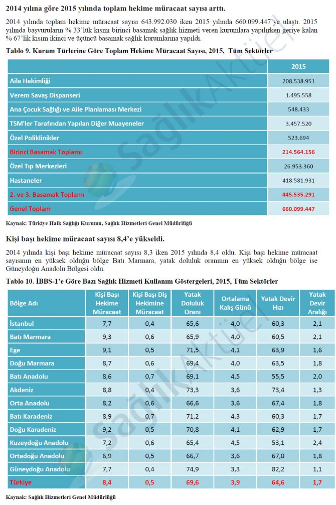 saglik-istatistikleri-yilligi-2015-5.jpg
