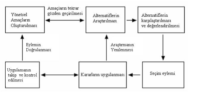 yonetsel-karar-verme-sureci-(2).png